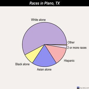 plano texas tx   profile population maps real estate averages homes