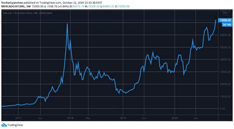 They record more transactions and operate more machines than any other bitcoin atm operator in the country. Bitcoin Price Paints A Fresh All-Time High Against Two National Currencies - Daily Bitcoin Report