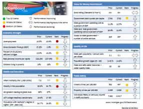 Kpi Dashboard Excel Template Gallery For Gt Excel Dashboard Kpi