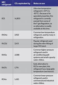 Module 112  The Application Of Alternative Refrigerants To
