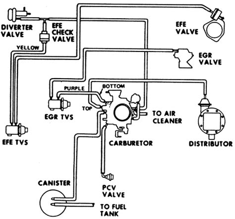 Carb 305 Chevy Engine Wiring Diagram by Install 1970 Chevy Carburetor Vacuum Diagram Wiring