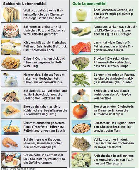 Lebensmittel die fett verbrennen tabelle