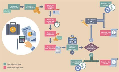 business process workflow diagram