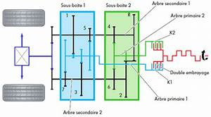 Boite Eat6 Double Embrayage : dsg s tronic volkswagen audi chez audi c 39 est le nom de s tronic q ~ Medecine-chirurgie-esthetiques.com Avis de Voitures