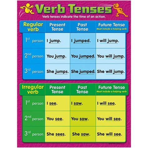chart verb tenses gr   verb tenses chart  writing skills