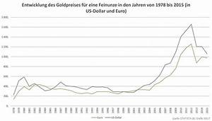 Goldpreis Berechnen 585 : das edelmetall gold und die geldpolitik papiergeld ra ~ Themetempest.com Abrechnung