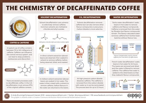 Decaf coffee is the short form of the term decaffeinated coffee. How is decaffeinated coffee made? | Compound Interest