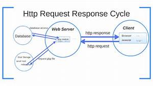 Request Response Cycle By Dave Hagan On Prezi