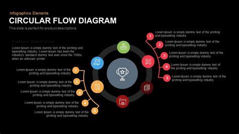 circular flow diagram slidebazaar