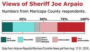 Joe Arpaio no longer 'America's Toughest Sheriff'