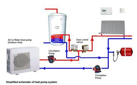 prix pompe à chaleur air air quand choisir la pompe 224 chaleur air eau pour logement