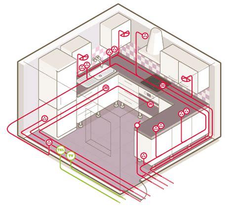 installation electrique cuisine tout savoir sur le circuit électrique dans la cuisine
