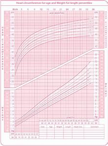 Using A Percentile Chart To Monitor Your Child 39 S Growth