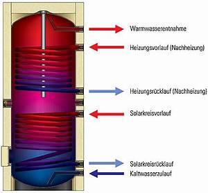 Warmwasserspeicher An Heizung Anschließen : funktionsweise von solarspeichern solar solarspeicher baunetz wissen ~ Buech-reservation.com Haus und Dekorationen