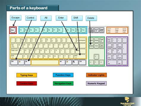 Parts Of Keyboard #children #computer