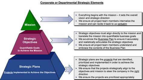 Top 5 Ingredients Of Successful Business Plans 2 Corporate Business Plan Elements