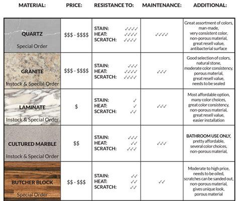 Kitchen Countertop Materials Comparison Chart  Wow Blog
