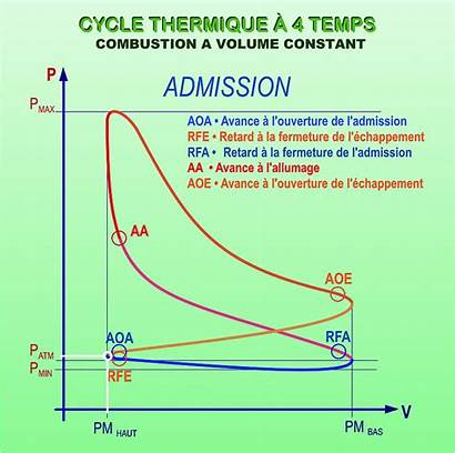 Cycle Diagramme Temps Diesel Combustion Quatre Rochas