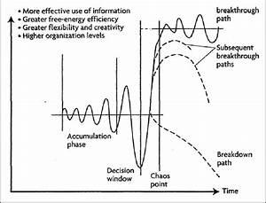 The Basic Bifurcation Diagram