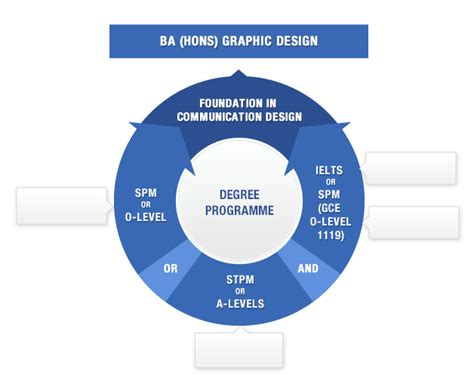 graphic design degree ba hons graphic design degree programmes the one academy