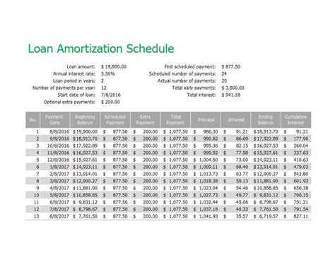 amortization template 28 tables to calculate loan amortization schedule excel template lab