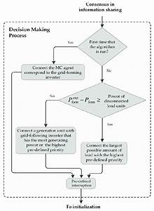Flowchart Of The Decision Making Process