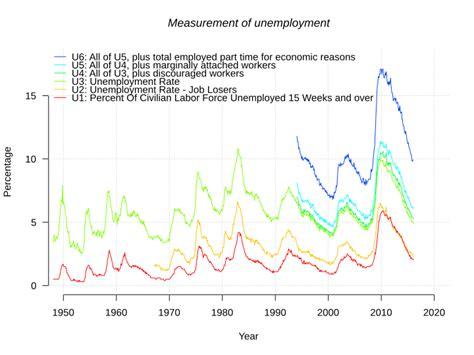 bureau of labor statistics file us unemployment measures svg