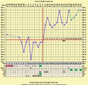 Ovulation Temperature Chart Another Example Of A Normal Bbt Chart This Time
