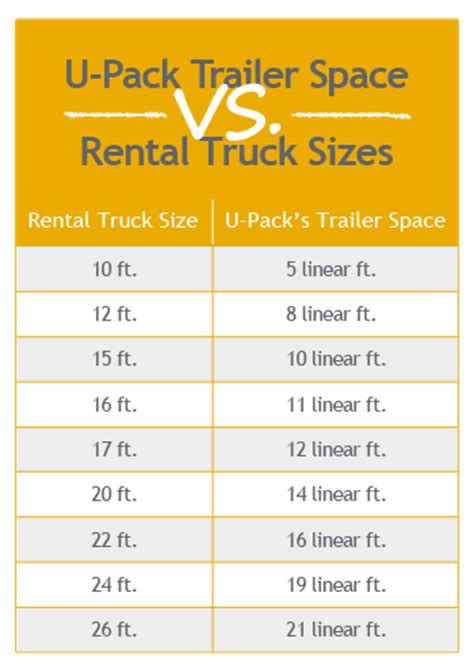 what moving truck size do i need u pack