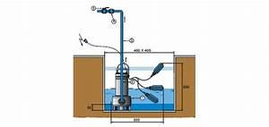 Pompe De Relevage Fosse Septique : pompe de relevage pour maison ventana blog ~ Dailycaller-alerts.com Idées de Décoration