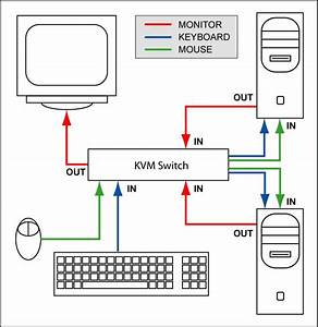 wiring diagram for miller mobile home furnace miller With wiring a kvm switch