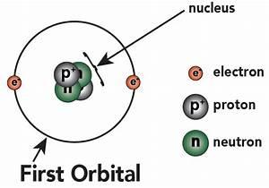 Basic Chemistry Tutorial 2  Drawing Atoms  U2013 Sciencemusicvideos