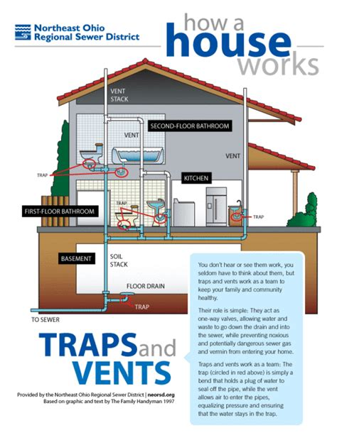 house works  simple plumbing diagram  traps