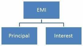 Emi Per Lakh Chart For Car Loan Calculate Interest Emi