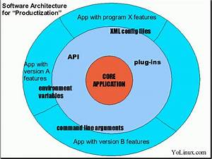What Is Software Architecure
