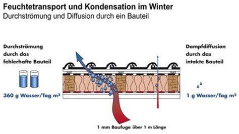 Der U Wert Als Wichtige Groesse Im Waermeschutz by Www Aachen De Schr 228 Gdach