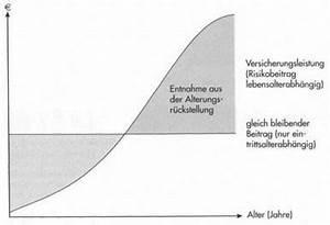 Altersrückstellung Pkv Berechnen : altersr ckstellung private krankenversicherung 123 ~ Themetempest.com Abrechnung
