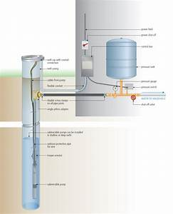 Diagram Showing Correct And Incorrect Plumbing Connections