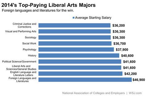 liberal arts majors  pay    work wsj
