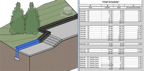 customized wall revit and landscape architecture the benefits