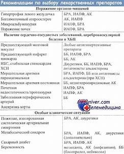 Высокое давление лечение украина