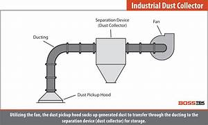 Industrial  U0026 Construction Dust Control