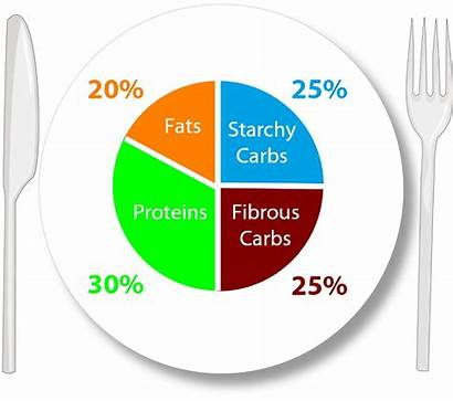 Should Eat Macro Percentages Carbohydrates