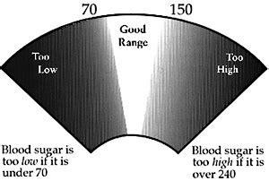 blood sugar   high