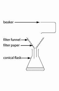 Simple Filtration Diagram Labelled In English