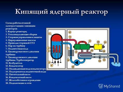 Ядерный реактор . Работа атомной электростанции