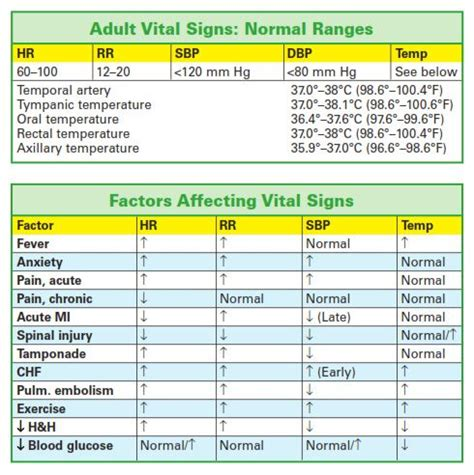 best 25 vital signs ideas on vital signs nursing pediatric vital signs and nursing