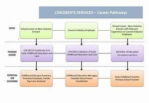 Chc30113  U2013 Certificate Iii In Early Childhood Education