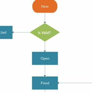 Flowchart Software To Quickly Create Flowcharts Creately
