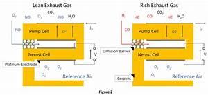 Clemson Vehicular Electronics Laboratory  Oxygen Sensors